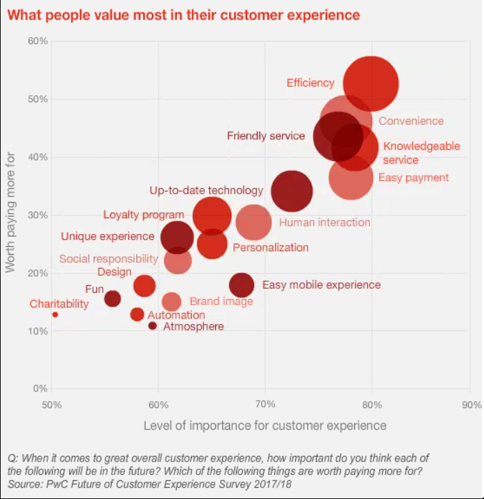 what customers value in customer experience