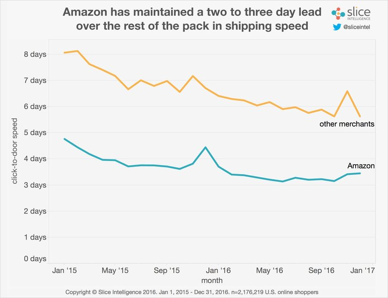delivery speed amazon vs competitors