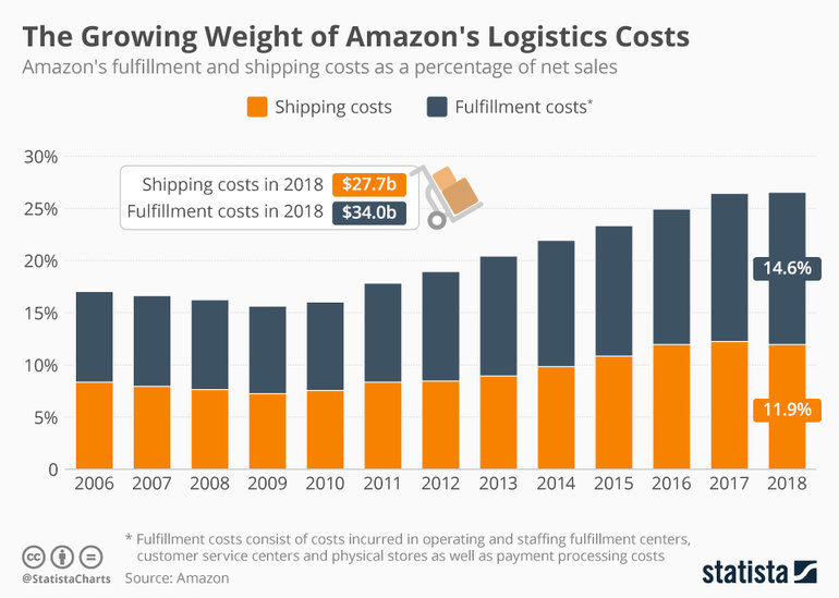 amazon logistics cost fulfillment vs shipping