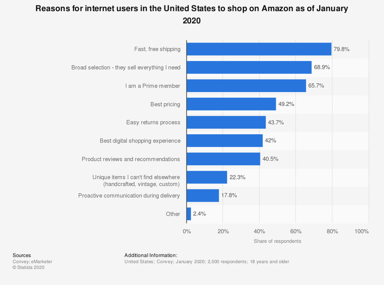 why people shop on amazon