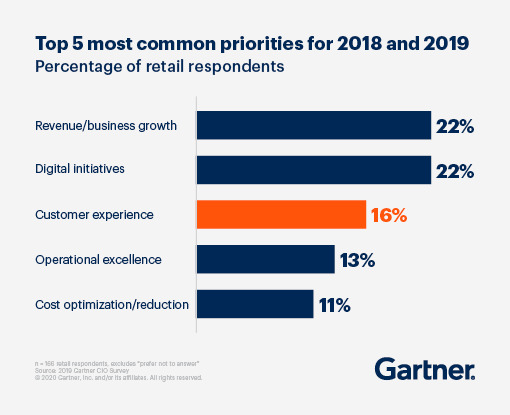 gartner retail company priority
